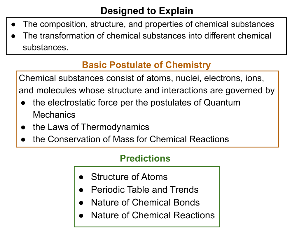 Chemistry  Basic Postulate And Its Predictions